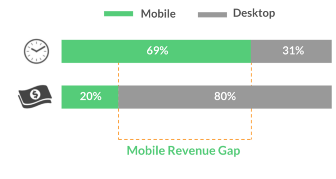 CRO móvil Gap