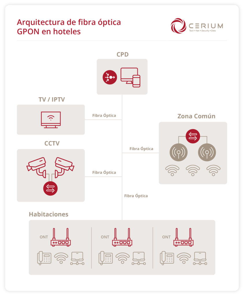 Arquitectura de fibra óptica GPON en hoteles