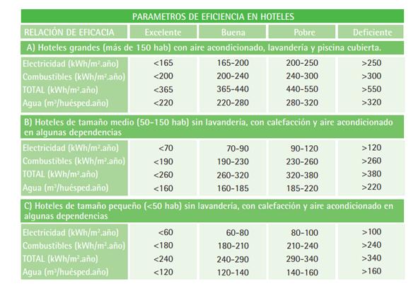 parámetros eficiencia en hoteles